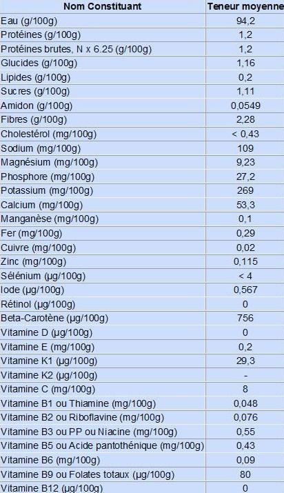 Une recette de jus anti inflammatoire un jus de l gumes for Table ciqual